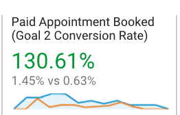 consultation conversion rates